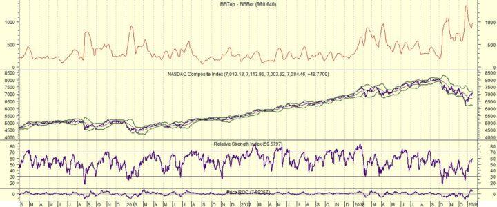 Amerikaanse beurzen plussen, maar risico Nasdaq is 10%