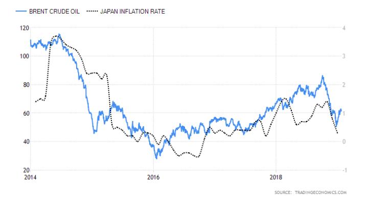 Japanse inflatie lager door daling olieprijs