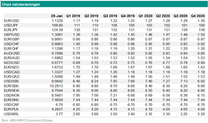 Georgette Boele (ABN Amro): 'ECB zal sterke stijging euro/dollar voorkomen'