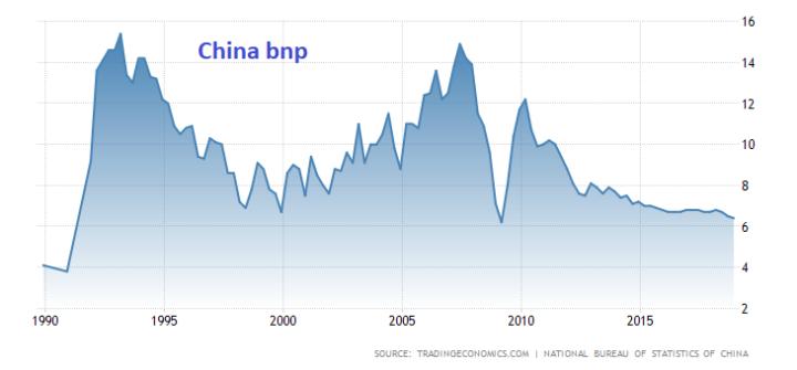 Chinese economie ontwikkelt zich niet dramatisch (DWS)