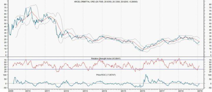 ArcelorMittal kan met 26% omhoog naar 26 euro