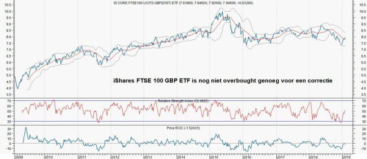 Liever Britse dan Amerikaanse aandelen (Pictet)