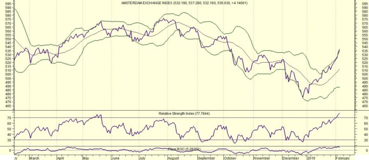 AEX is overbought