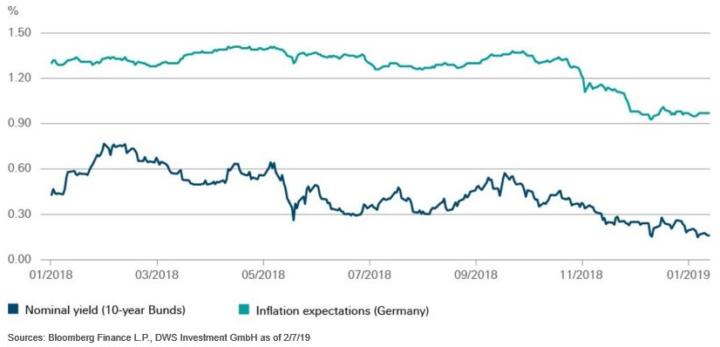 Chart vd Week: Europese rente had juist moeten stijgen