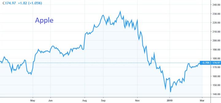 Apple plus 23% sinds begin dit jaar