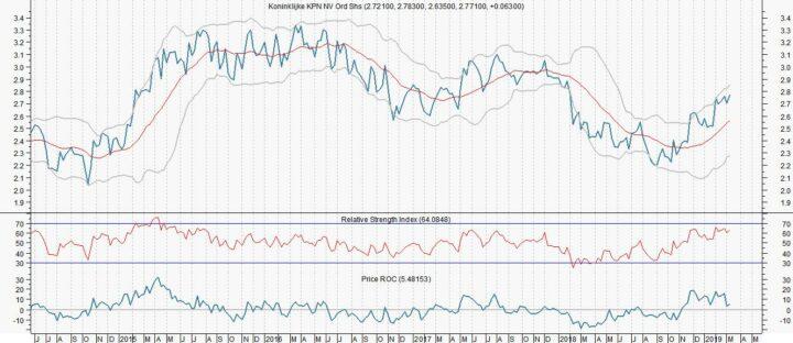 Positieve trend voor KPN
