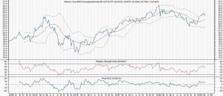 Morgan Stanley verwacht stijging emerging markets