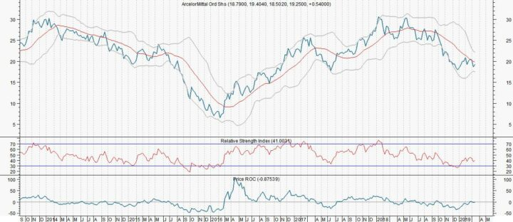 ArcelorMittal met 27% gedaald