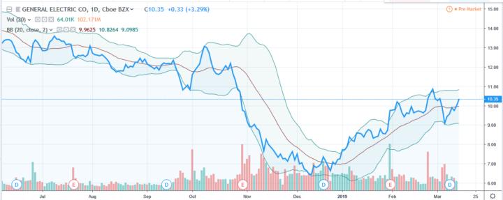General Electric stelt teleur, maar niet het aandeel