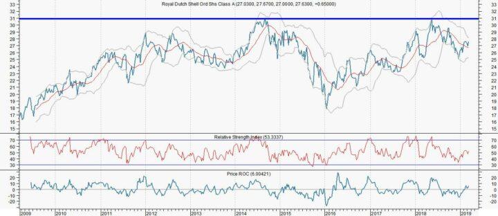 RD Shell op weg naar 31 euro (+12%)