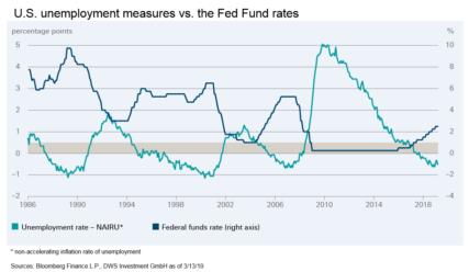 Leidraad voor rentebeleid Fed