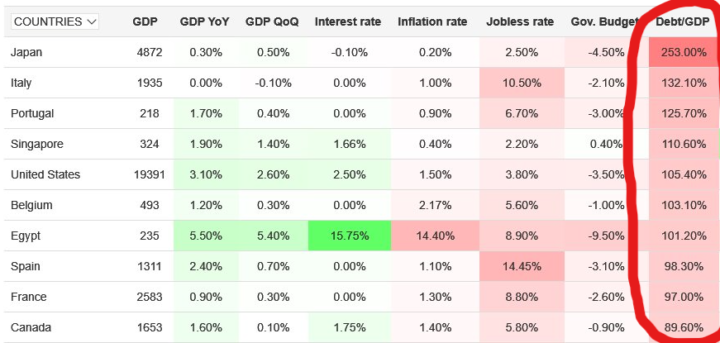 Onderzoek Invesco: Schulden zijn het grootste probleem