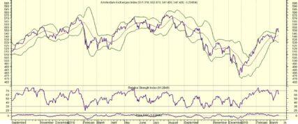 Fed weet markten niet te stutten
