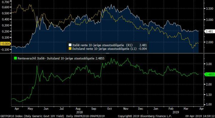 Bart Hordijk (Monex): 'Risico's euro'