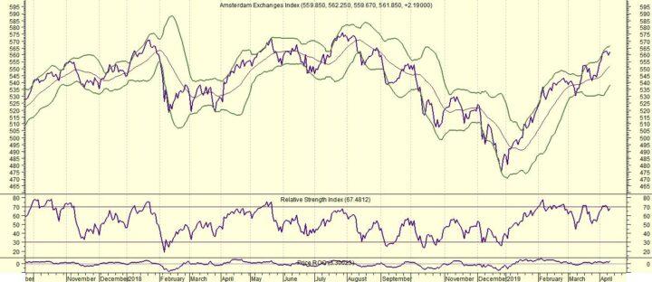 AEX: Bankaandelen scoren slecht na Draghi-dag