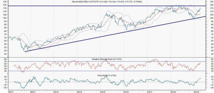Opkomende markten staan 30% lager gewaardeerd (Robeco)