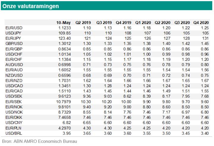 Georgette Boele (ABN Amro): 'Euro/dollar tijdelijk naar 1,10'