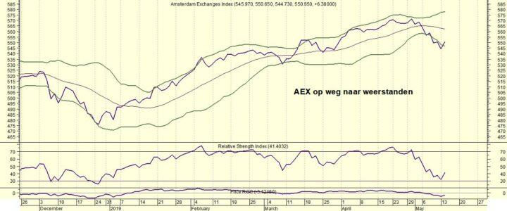 AEX op weg naar weerstand (waar ligt de volgende)