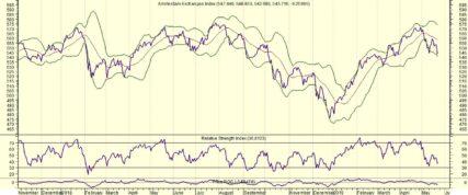 Herstel AEX en China verkoopt Amerikaanse obligaties