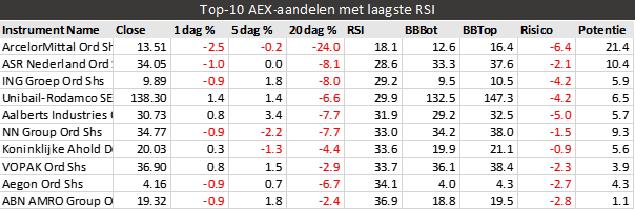 ArcelorMittal heeft de laagste RSI van alle AEX-aandelen