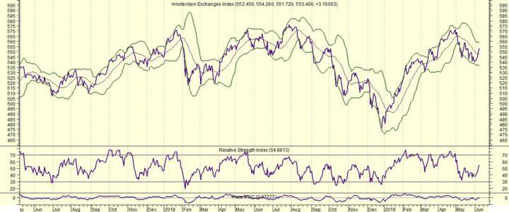 Europa trekt zich niets aan van hogere koersen elders