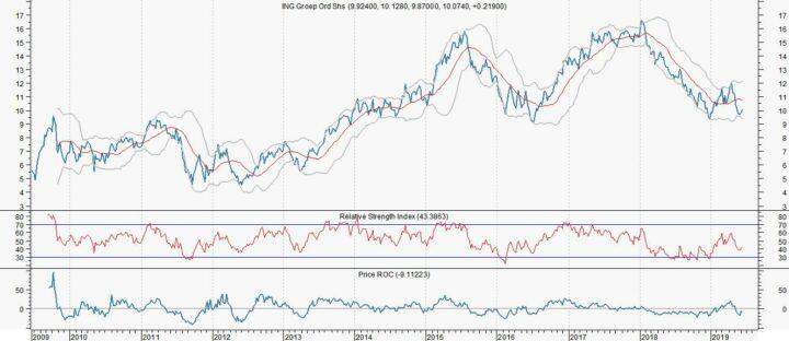 ING ziet af van overname Commerzbank