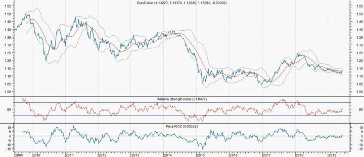 Euro/dollar kan 1,15 aantikken door Trump