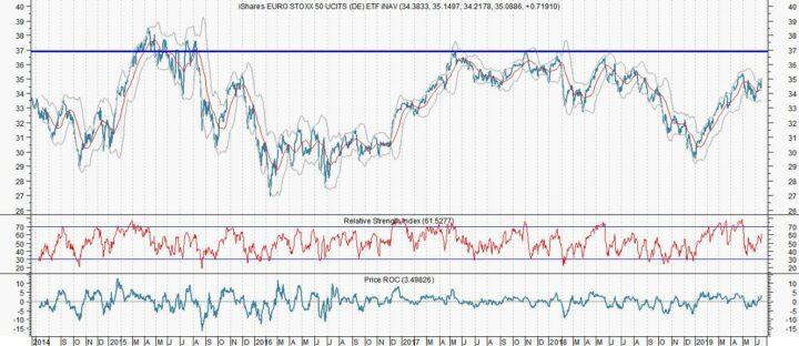 Stoxx 50 is kansrijk. Welke 10 AEX-aandelen zijn dat ook?