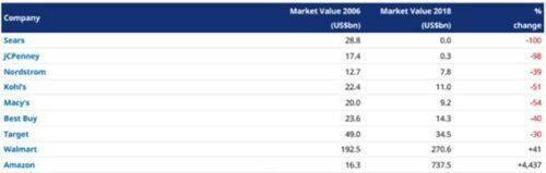 Matthew Dobbs (Schroders): 'VS-retailers als voorbeeld'