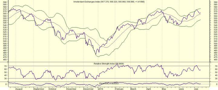 AEX doet niet mee met wilde rit van Dow Jones