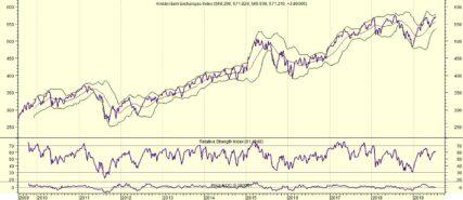 Dubbele top dreigt voor AEX