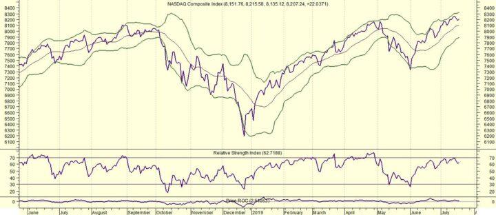 Amerikaanse markten verder omhoog (Italië min 1,5%)