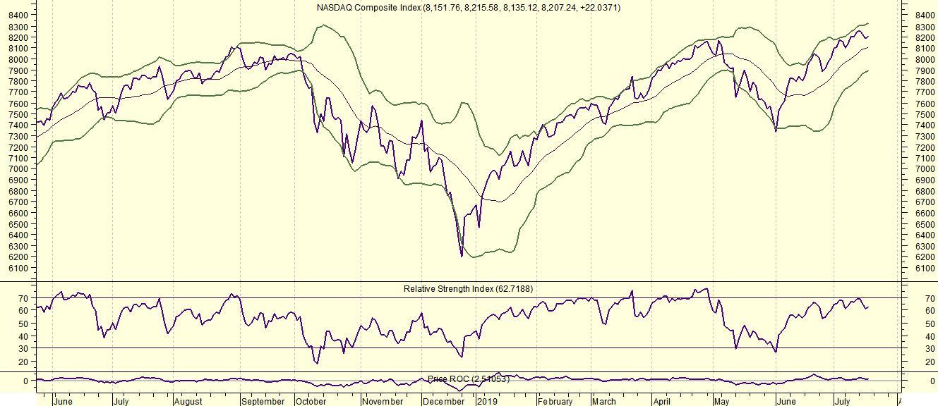 Amerikaanse markten verder omhoog (Italië min 1,5%) - CashCow nl
