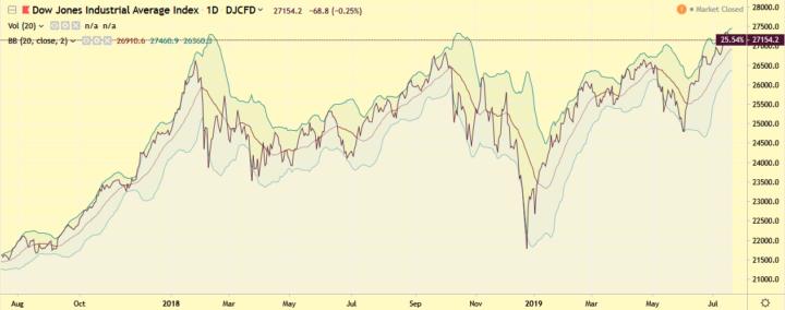 Dow Jones blijft omhoog gaan