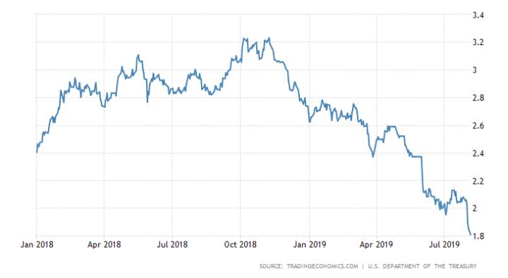 US Bonds 10Y worstelt met doorbraak