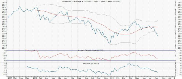 Duitse ETF dicht bij dieptepunt