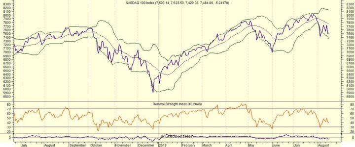 Volop kansen Amerikaanse aandelen