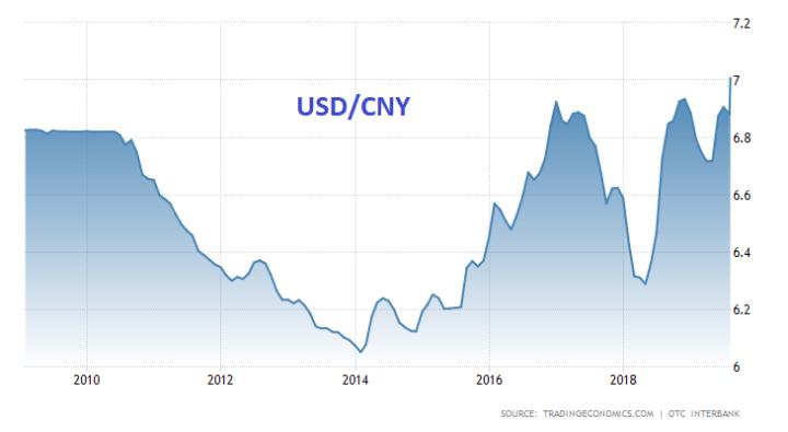 Chinese yuan blijft verzwakken