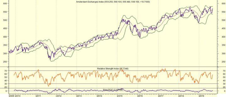 AEX: Risico's wegen zwaarder dan kansen