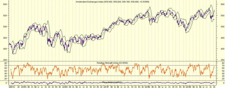 AEX opent hoger en wacht op Draghi