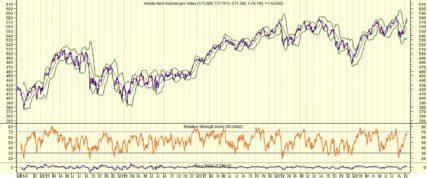 AEX kijkt met een oog naar de Fed en met een oog naar de overheden