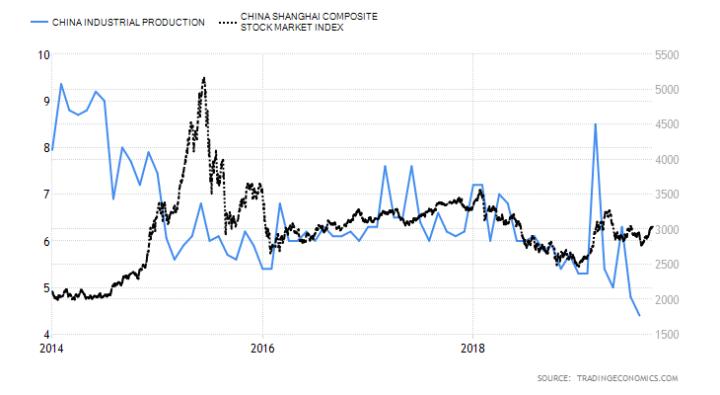 Chinese groei van 6% moeilijk