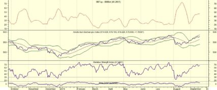 AEX doet weinig na besluit Fed
