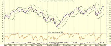 AEX wacht op ontwikkelingen handelsconflict