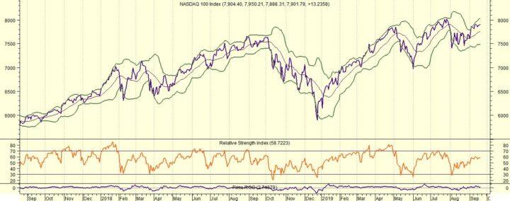 Nasdaq en andere markten wachten af