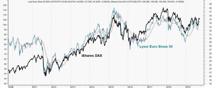 Wantrouwen DAX slecht voor Stoxx 50
