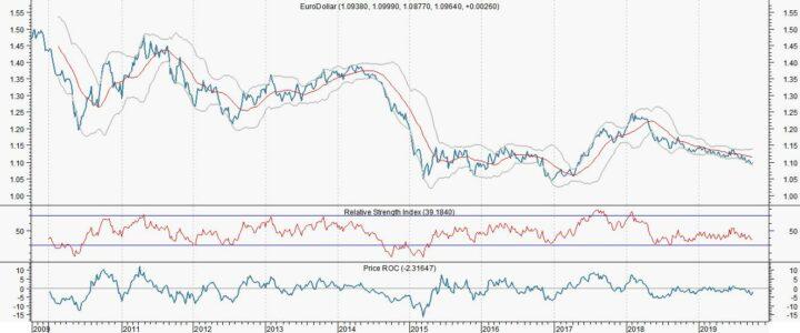 Georgette Boele (ABN Amro): 'Doel euro/dollar blijft 1,12'