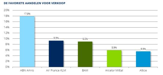 ABN Amro en andere aandelen die beleggers willen verkopen