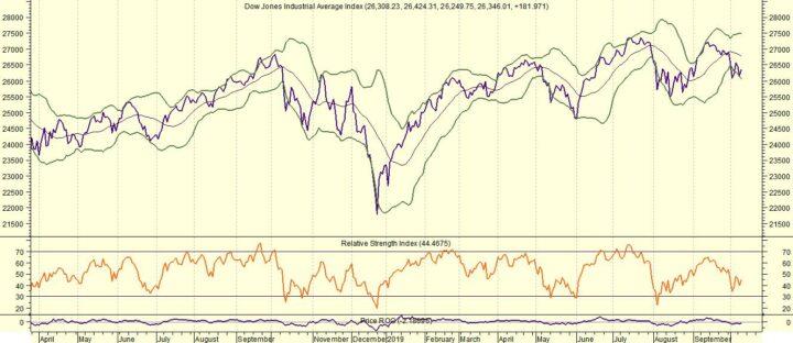 Dow Jones afwachtend, maar dollar weer boven de 1,10