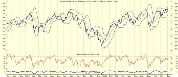 Top-3 aandelen binnen AEX